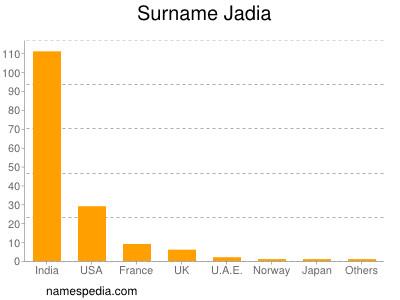 Surname Jadia