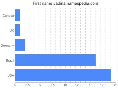 Given name Jadina