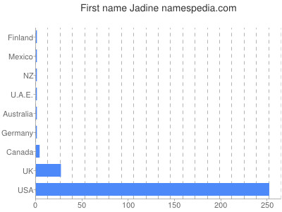 Given name Jadine