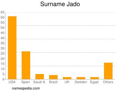 Surname Jado