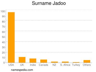 Surname Jadoo