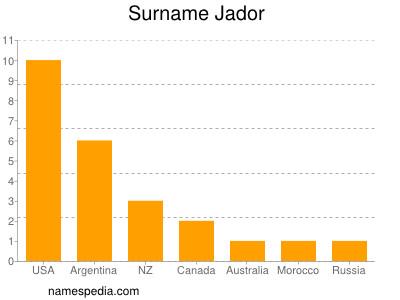 Surname Jador