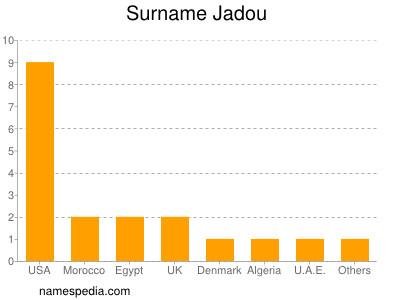Surname Jadou