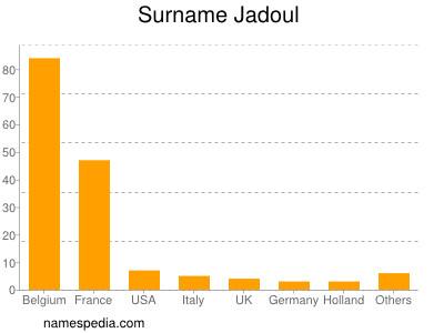 Surname Jadoul