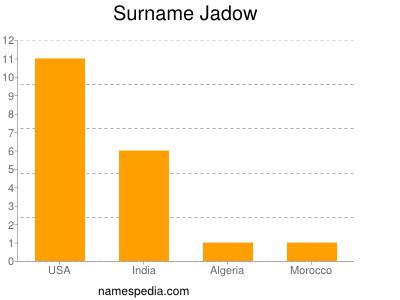 Surname Jadow