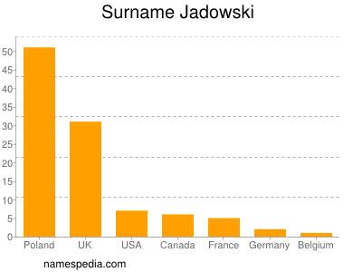 Surname Jadowski