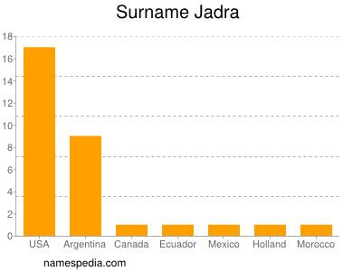 Surname Jadra