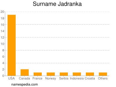 Surname Jadranka