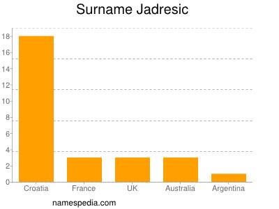 Surname Jadresic