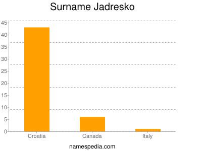 Surname Jadresko