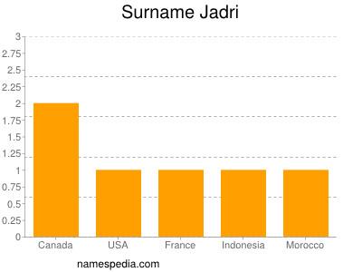 Surname Jadri