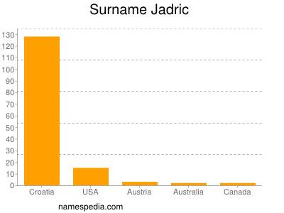 Surname Jadric