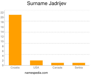 Surname Jadrijev