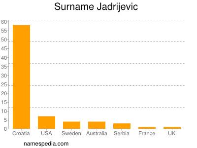 Surname Jadrijevic