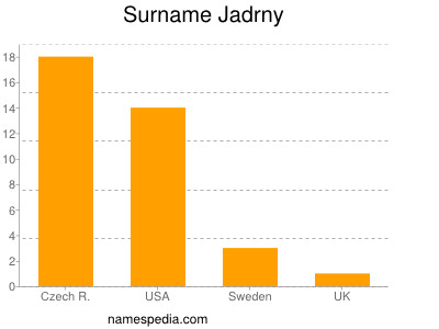 Surname Jadrny