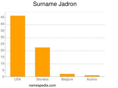 Surname Jadron