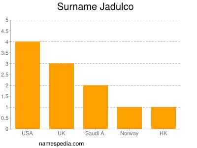 Surname Jadulco