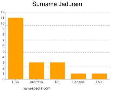 Surname Jaduram