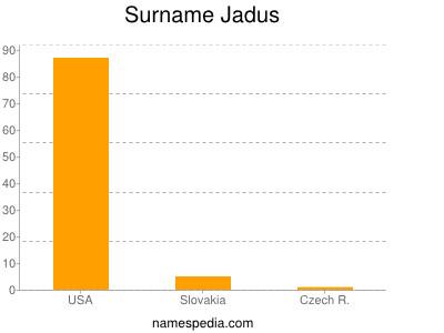 Surname Jadus