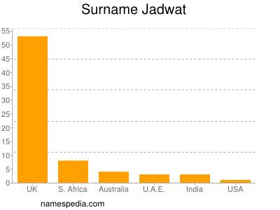 Surname Jadwat