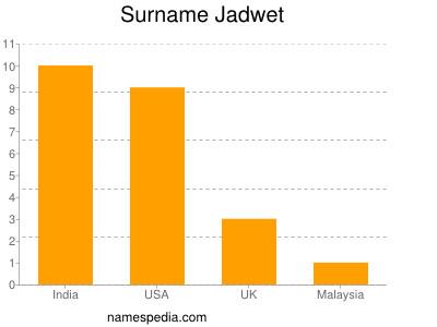Surname Jadwet