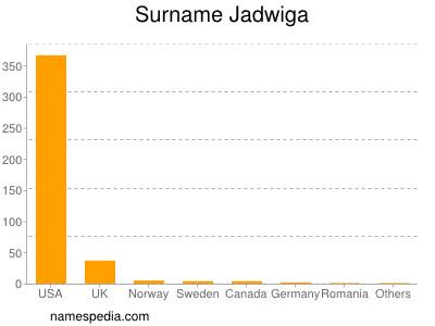 Surname Jadwiga