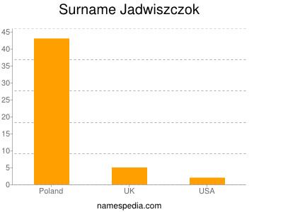 Surname Jadwiszczok