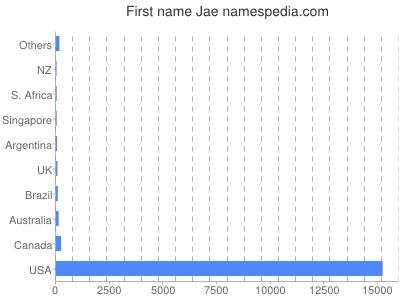 Given name Jae