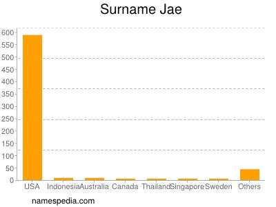 Surname Jae