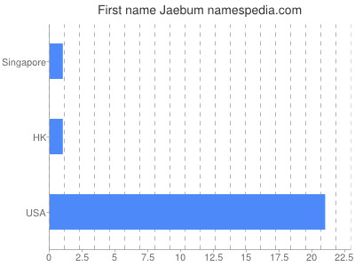 Given name Jaebum