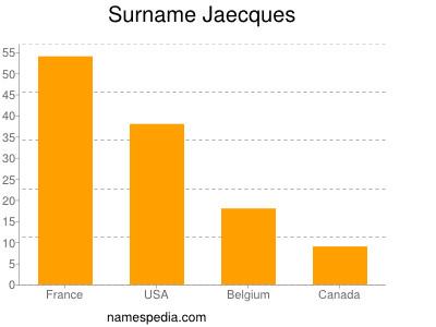 Surname Jaecques