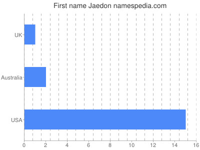 Given name Jaedon