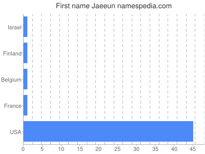 Given name Jaeeun