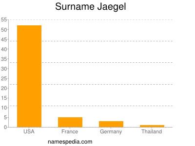 Surname Jaegel