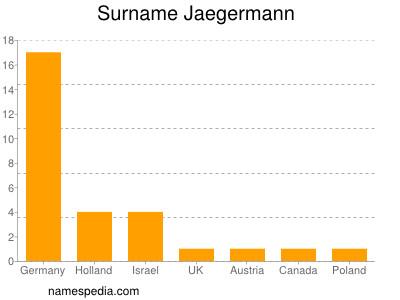 Surname Jaegermann