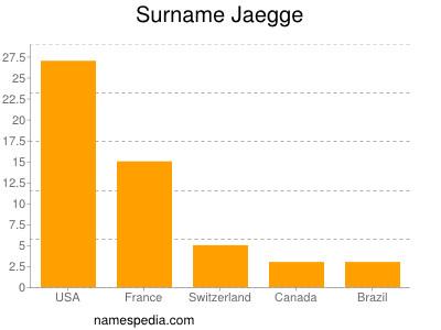 Surname Jaegge