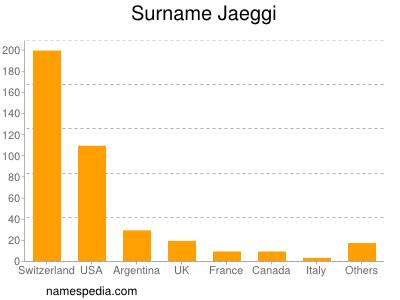 Surname Jaeggi