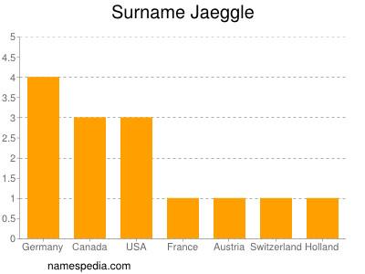 Surname Jaeggle