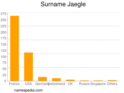 Surname Jaegle