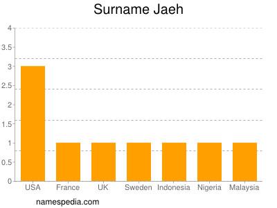 Surname Jaeh