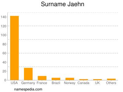 Surname Jaehn