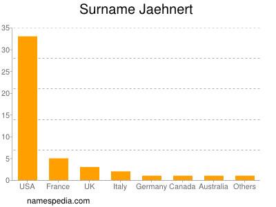 Surname Jaehnert