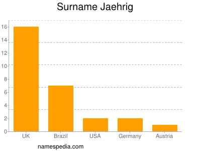 Surname Jaehrig