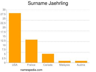 Surname Jaehrling
