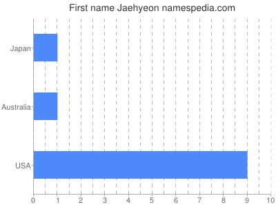 Given name Jaehyeon
