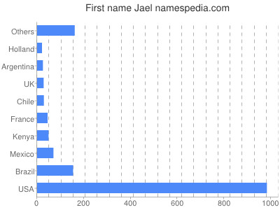 Given name Jael