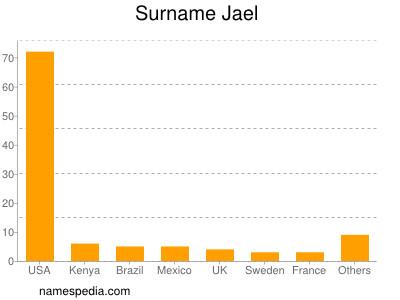 Surname Jael