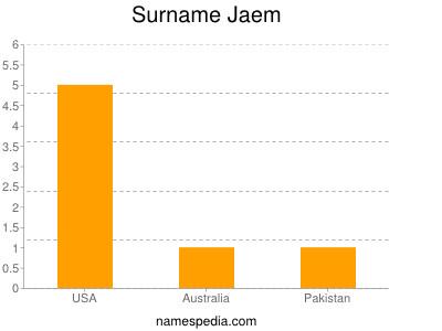 Surname Jaem