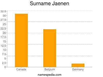 Surname Jaenen