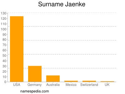 Surname Jaenke